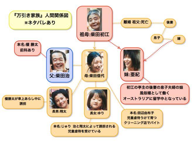 映画 万引き家族の相関図画像