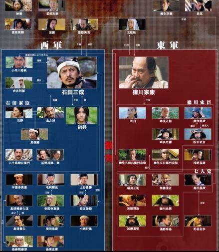 映画 関ヶ原のキャスト相関図画像